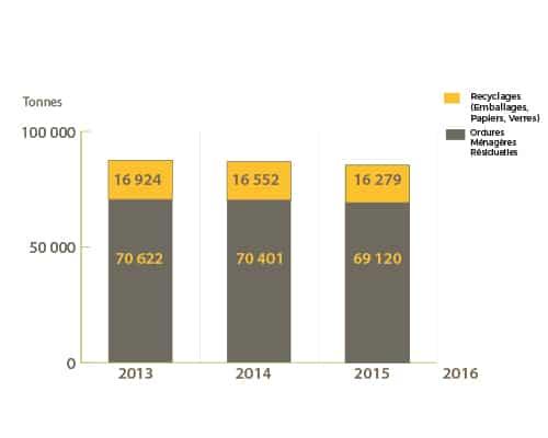 chiffres production de déchets